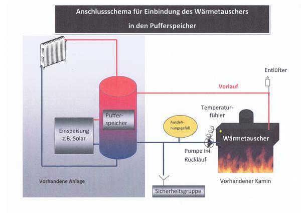 Elektro Heizungen Wasserinstallationen Bild 7 Der